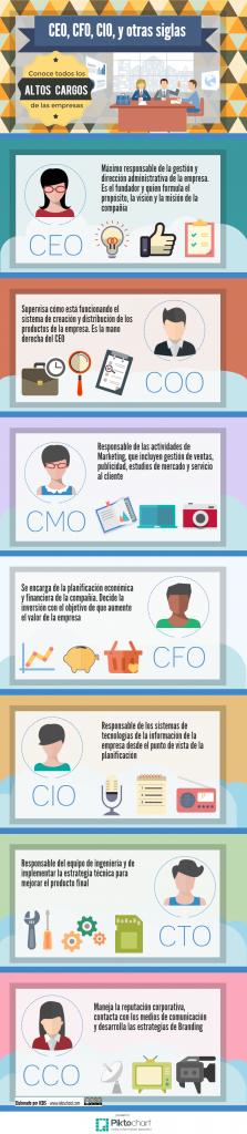 Infografía sobre siglas CEO, CFO, COO