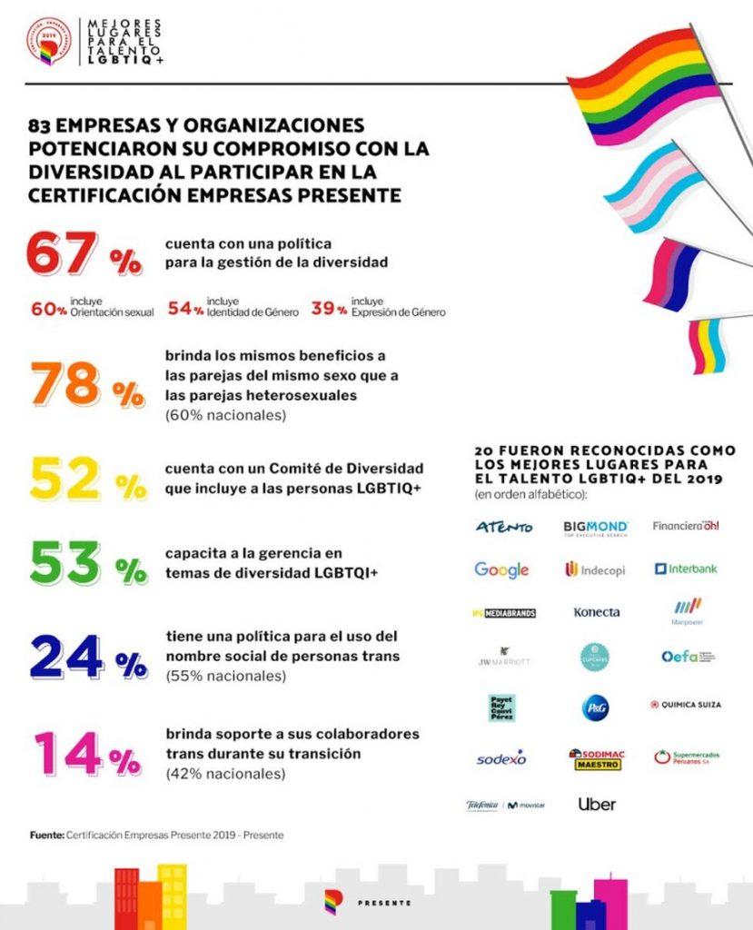 Perú cuenta con la primera certificación LGBTIQ+ para empresas